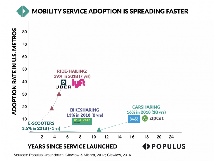 Transportation transformed with new mobility devices