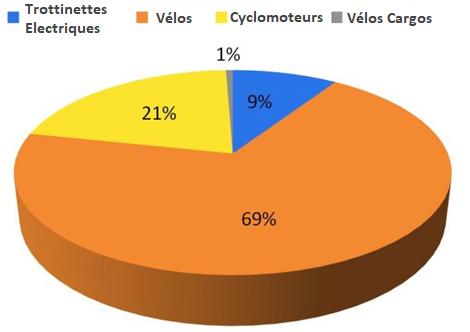 différencier les trottinettes électriques des vélos